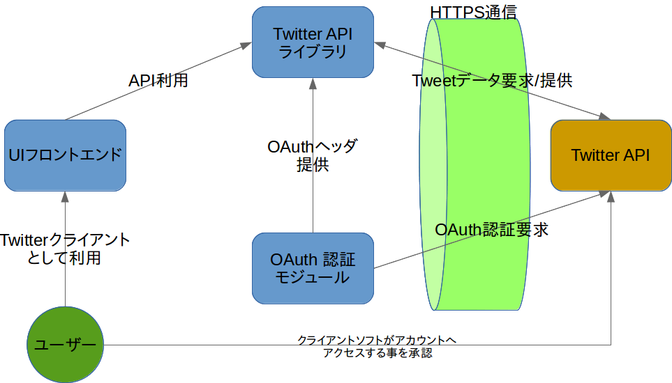 TwitterClient処理イメージ